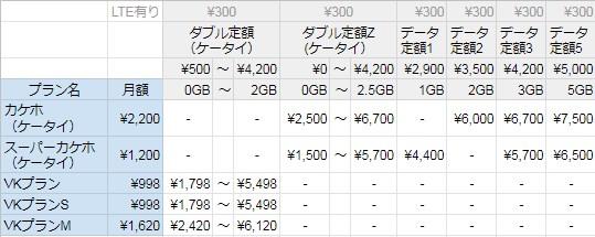 最 プラン 安 料金 au au、20GBで月額2480円の新料金プラン「povo」。携帯大手最安